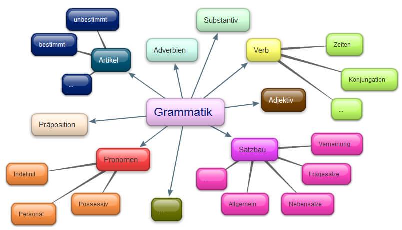 Cách học ngữ pháp tiếng Đức hiệu quả bằng biểu đồ