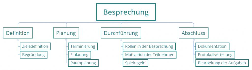 mẫu câu và cụm từ vựng tiếng Đức về họp nhóm